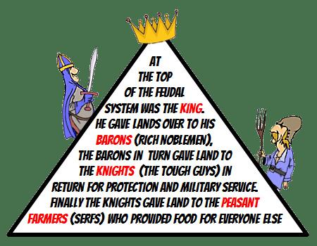 Medieval Feudal System - KS3 History